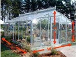 Greenhouse Construction Standards